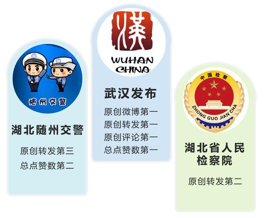 """湖北政务微博排行第55期:""""武汉发布""""重回第一"""
