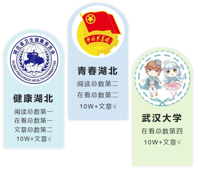 """湖北政务微信排行第288期:""""武汉大学""""险胜夺第三"""