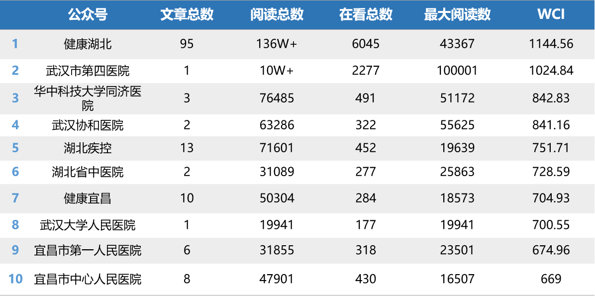 """湖北医疗行业微信排行榜第23期:""""宜昌系""""表现亮眼"""