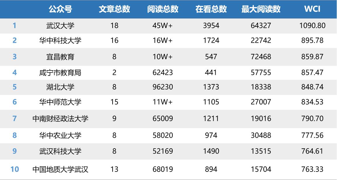 """湖北教育行业微信排行榜第23期:""""宜昌教育""""冲进前三"""