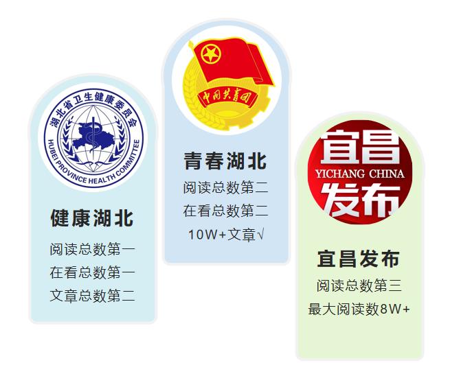 """湖北政务微信排行第287期:""""武汉市第四医院""""成黑马"""