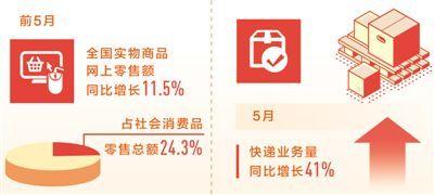 新消费升级:前5月实物商品网上零售额同比增11.5%