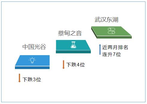 """武漢各區政務微信5月榜:""""武漢東湖""""原創內容有亮點"""