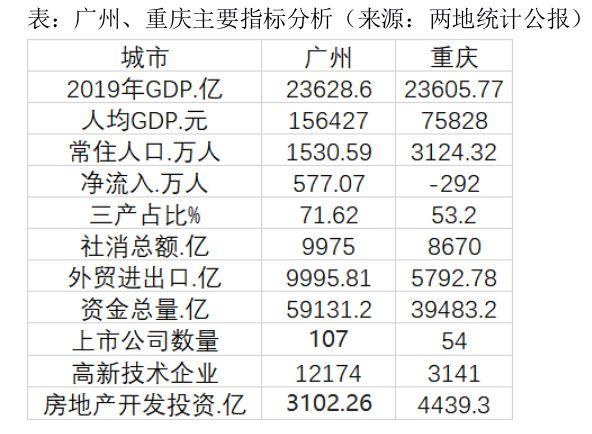 GDP排名广州滑出前四,北上广深格局会改写吗?