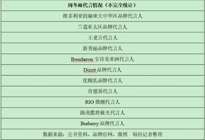 """周冬雨被浙江卫视女干部受贿案""""牵连""""上热搜"""