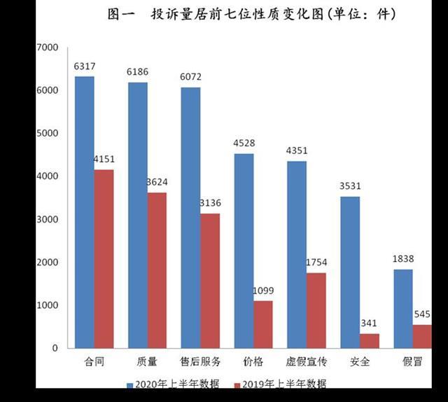 上半年湖北省消费投诉大幅增长,食品类投诉量占20%