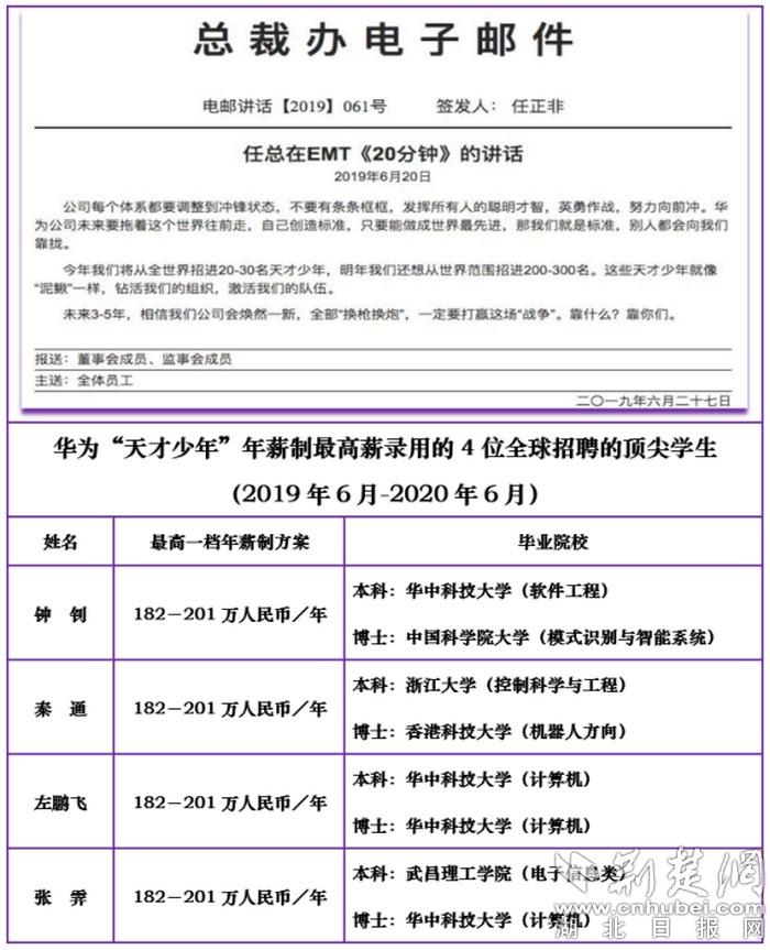 """年薪201万元!武昌理工学院校友张霁入选华为""""天才少年""""项目"""