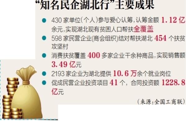 知名民企湖北行:亿元认筹覆盖五万贫困人口,提供十万多个就业岗位