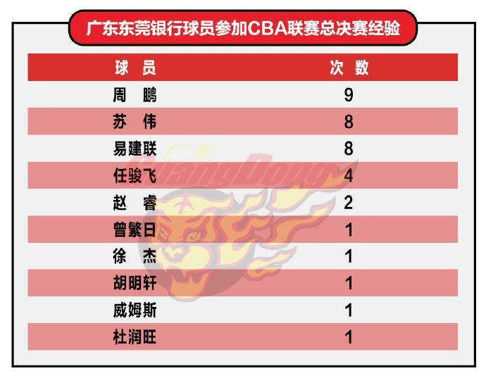 CBA官方盘点辽粤球员总决赛经历 周鹏9次领衔