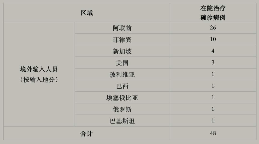上海新增境外输入18例:均为中国籍,在阿联酋工作