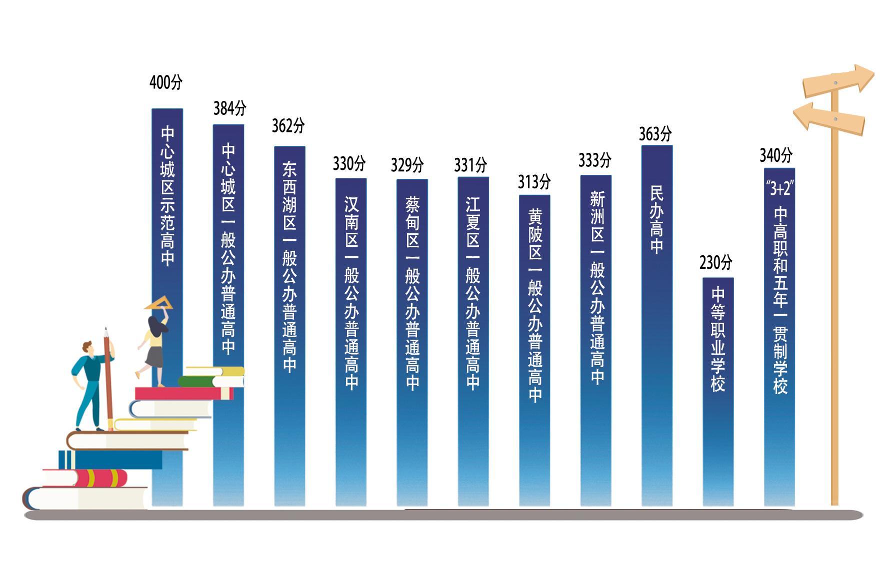 武汉市中考成绩出炉 高中录取资格线是多少