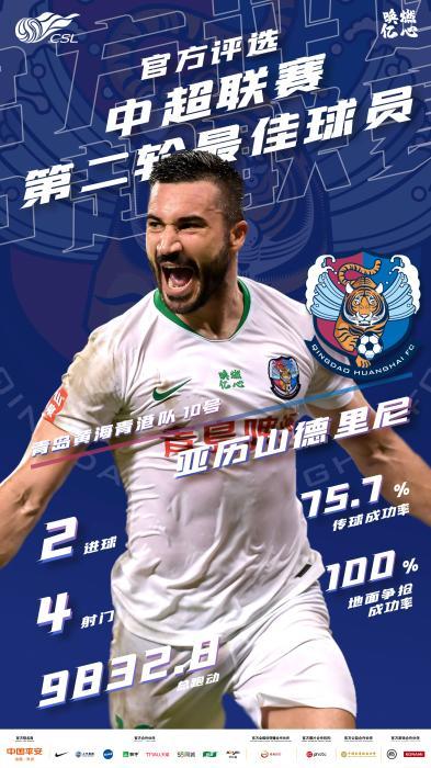 青岛黄海外援亚历山德里尼当选中超第二轮最佳球员