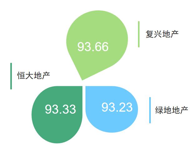 快3平台登录今起发布在鄂地产企业传播指数榜  复星、恒大、绿地位列首期榜单前三