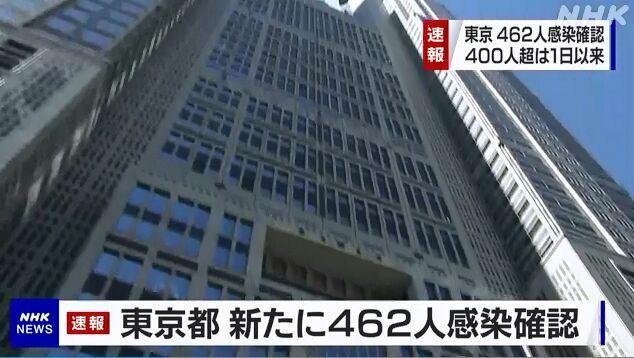 东京单日新增新冠确诊再超400例 累计已逾1.5万例