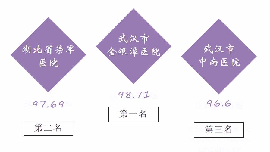 万博官网manbet手机版医院传播指数榜第2期:金银潭医院蝉联榜首
