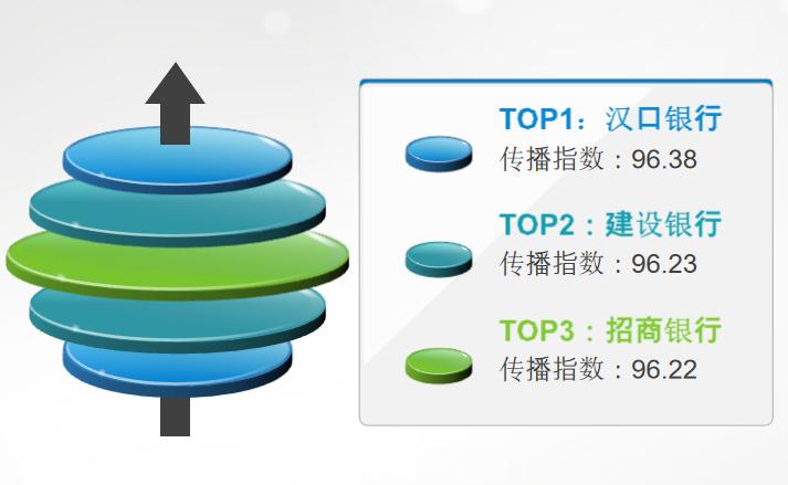 在鄂银行传播指数榜第2期:汉口银行、建行、招行位列前三