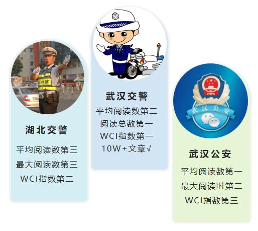 """湖北公安微信10月榜:""""武漢交警""""""""湖北交警""""""""武漢公安""""位居前三"""