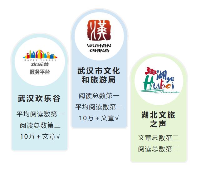 湖北旅游政務微信10月榜:秋冬季特色文旅活動受關注
