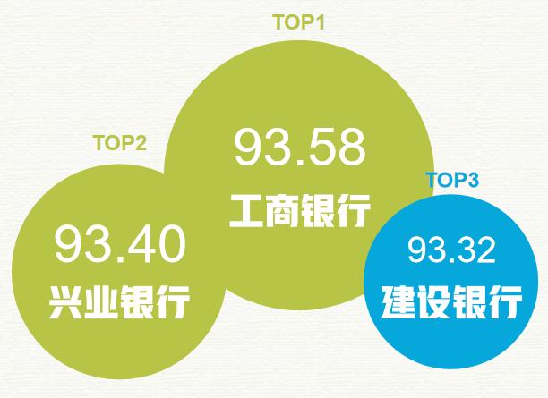 在鄂銀行傳播指數榜第6期:工行、興業銀行、建行位列前三