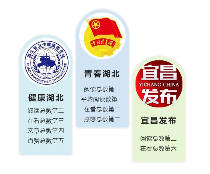 """11月政務微信排行榜:""""青春湖北""""WCI指數再創新高"""