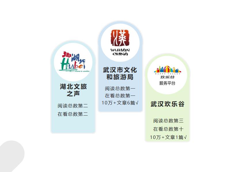 湖北旅游行业微信2020年12月榜:文娱活动贡献话题热度