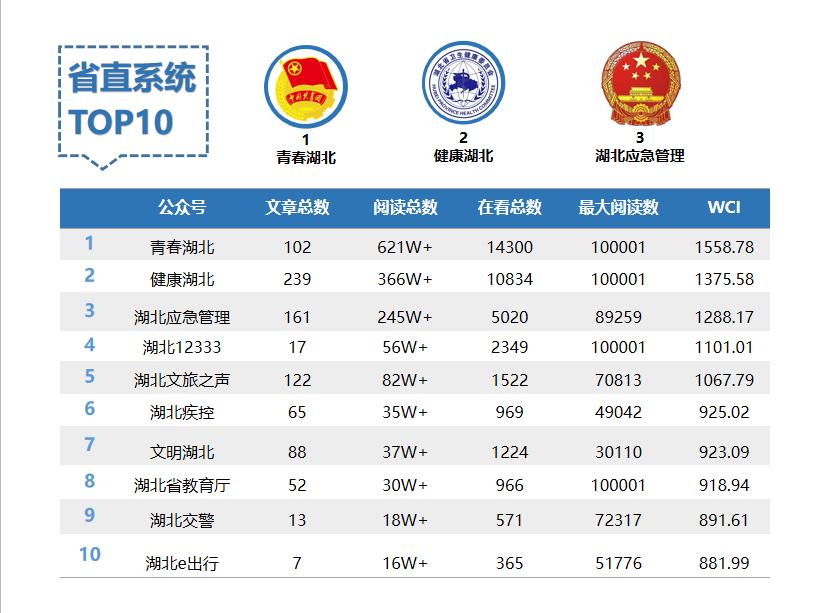 湖北省直微信12月榜:10W+文章降幅明显
