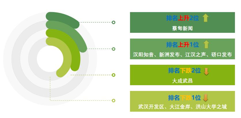 """武汉城区政务微信2020年12月榜:""""蔡甸新闻""""表现亮眼"""