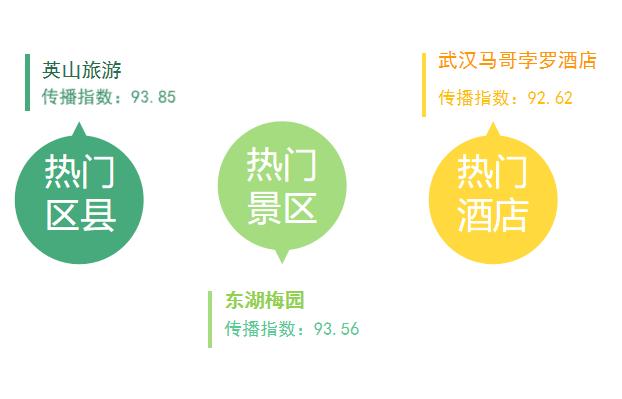 """湖北旅游传播指数榜第3期 :景区如何借好""""春风"""""""