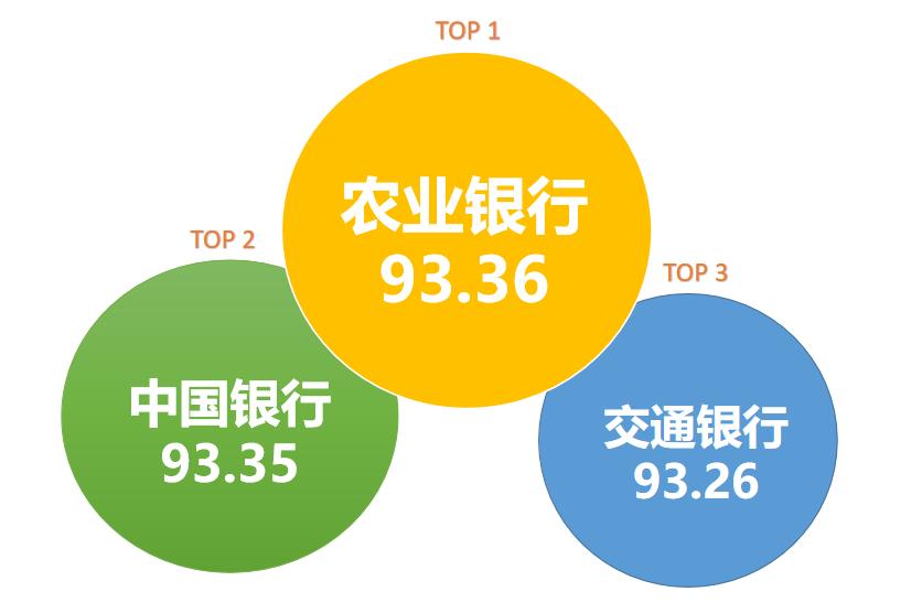 在鄂银行传播指数榜第8期:产品业务风险影响美誉度