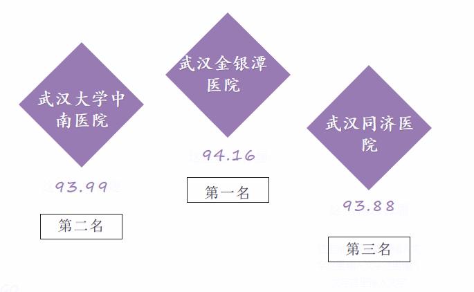 """湖北医院传播指数榜第12期:中南医院""""樱约""""重回前三甲"""