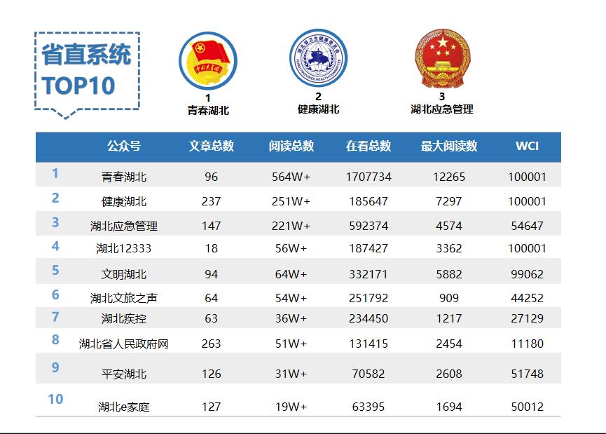 湖北省直微信3月榜:节后回暖迹象明显