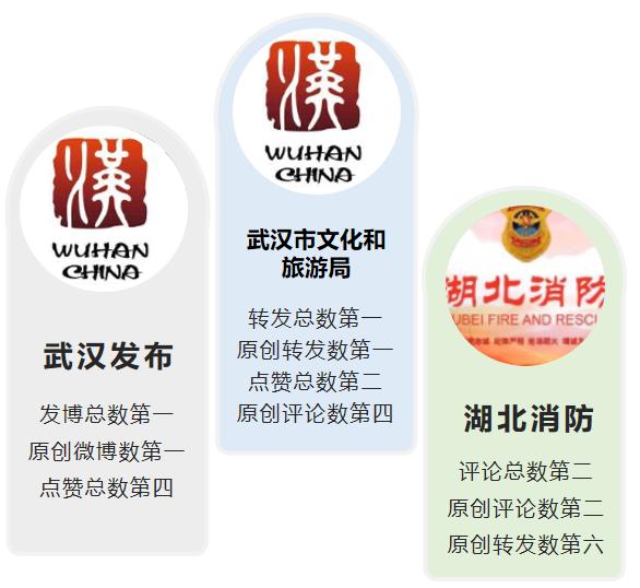 湖北政務微博5月榜: 有獎互動助力爆款博文