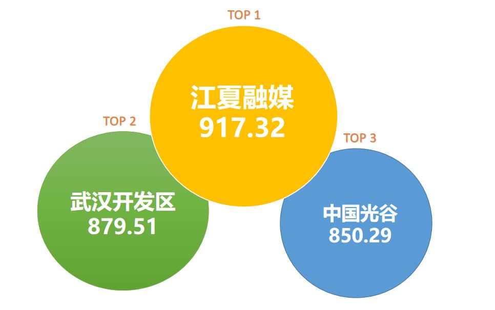 金沙贵宾会员线路检测中心城区政务微信5月榜:前三甲地位稳固