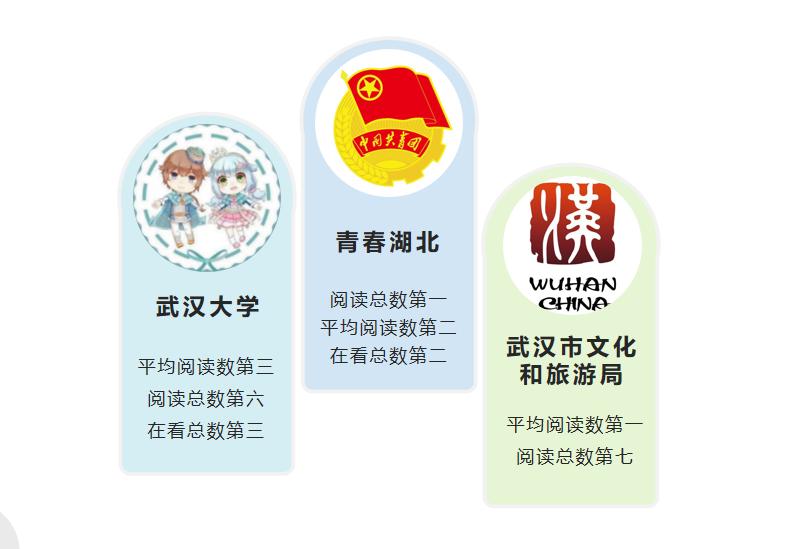 """湖北政务微信6月榜:""""青春湖北""""""""武汉大学""""领衔"""