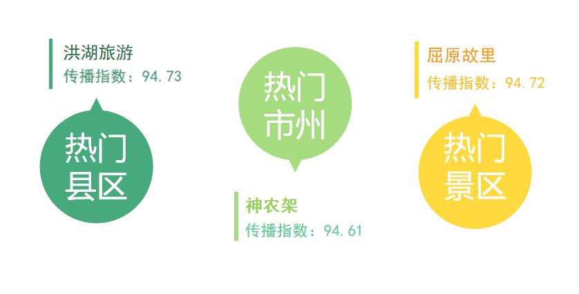 湖北旅游传播指数6月榜:神农架、武汉、恩施位居前三