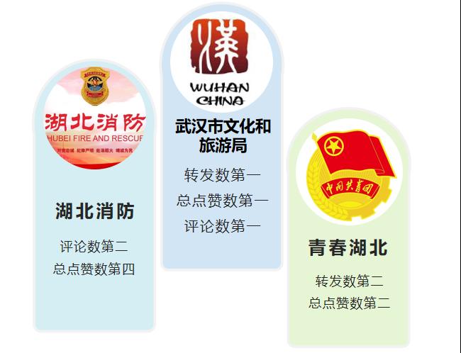 """湖北政务微博6月榜:""""武汉文旅""""""""湖北消防""""""""青春湖北""""位列前三"""