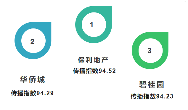 在鄂地产企业传播指数8月上半月榜:保利地产、华侨城、碧桂园排名前三