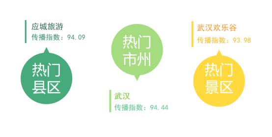 湖北旅游傳播指數8月上半月榜:武漢、應城、歡樂谷分列榜首