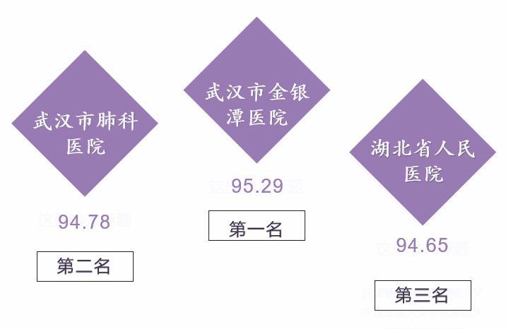 湖北医院传播指数7月榜:金银潭医院、武汉肺科医院、省人民医院位列前三