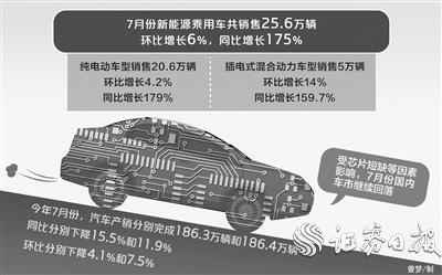 芯片短缺致汽车销量连降三个月 新能源车逆势增长