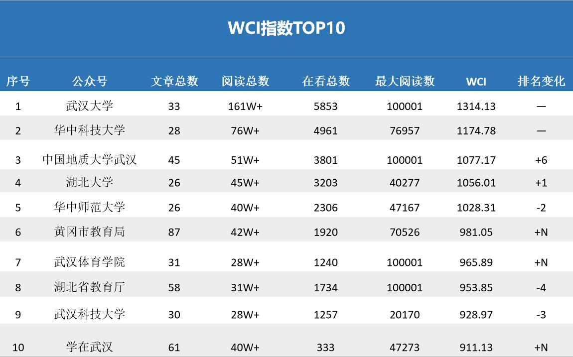 """湖北教育政务微信7月榜:""""中国地质大学""""跃进前三"""