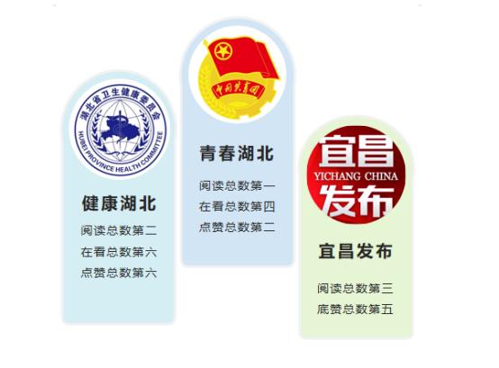 """湖北政务微信8月榜:""""宜昌发布""""重回前三   """"平安黄冈""""点赞最多"""