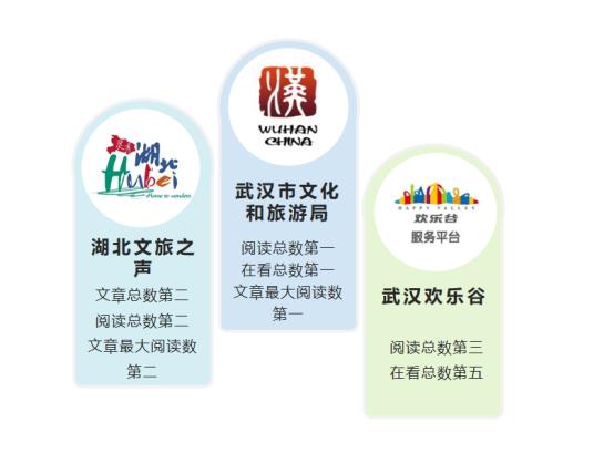bt365官网:旅游政务微信8月榜:武汉文旅局、bt365官网:文旅之声、武汉欢乐谷领先