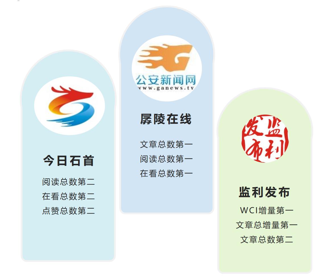 """湖北区县微信8月榜:""""孱陵在线""""""""今日石首""""""""监利发布""""位列前三"""