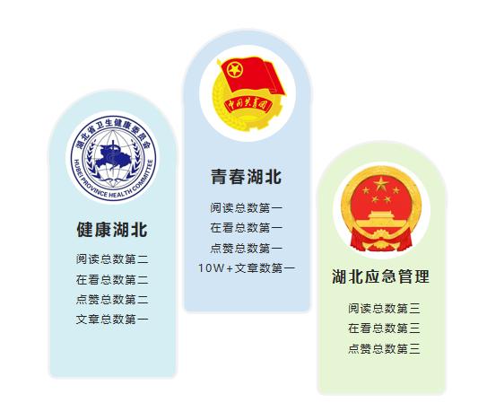 """湖北省直微信8月榜:""""湖北疾控""""跃入前六"""