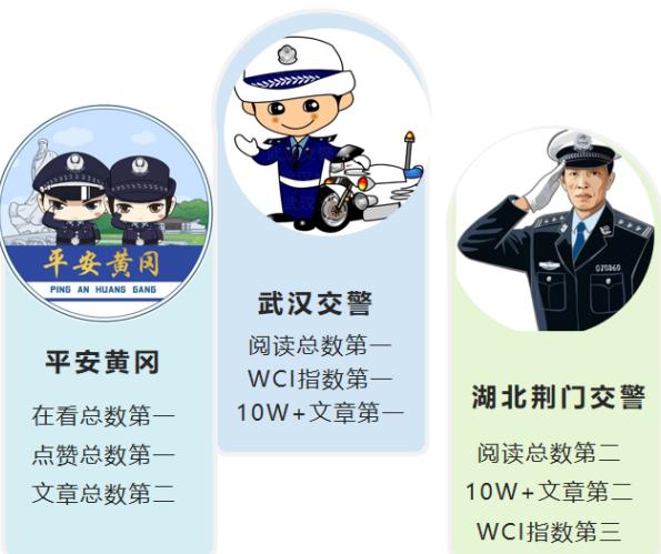 """湖北公安政务微信8月榜:""""湖北荆门交警""""今年首次入前三"""