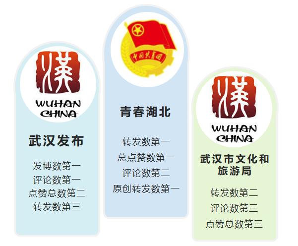 """湖北政务微博8月榜:""""青春湖北""""""""武汉发布""""""""武汉市文化和旅游局""""位列前三"""
