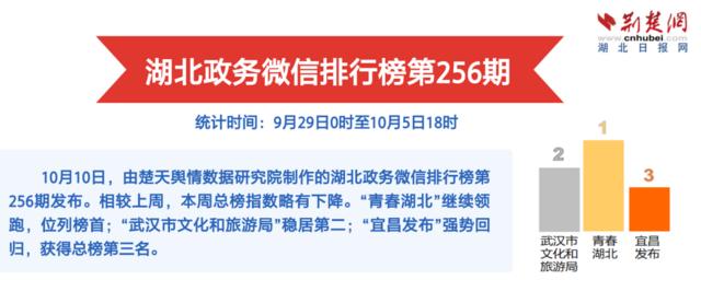 """湖北政务微信排行榜第256期:有一种表白,叫""""我爱你,中国!"""""""