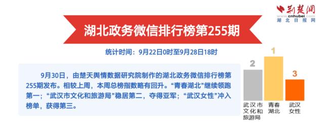 """湖北政务微信排行榜第255期:""""武汉女性""""多面开花"""
