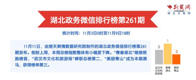 湖北政务微信排行榜第261期:江城赏花正当时